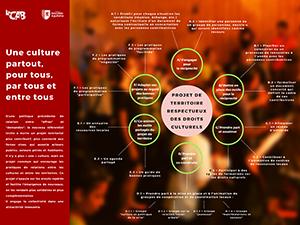 La CAB approuve le cadre de référence « Pour un projet de territoire respectueux des Droits Culturels »